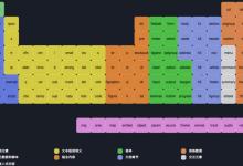 【HTML结构】HTML标签内容模型