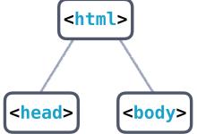 【HTML结构】HTML骨架结构