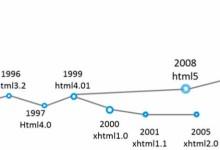 【HTML结构】HTML文档声明