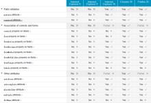 input元素的11个传统元素属性和19个HTML5新增的元素属性