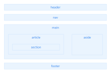 一张图告诉你html5语义化标签如何使用