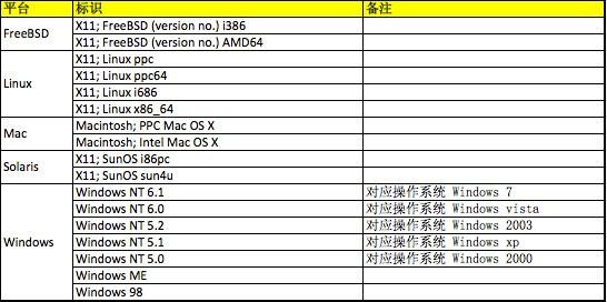 浏览器UA(User-Agent)大全含手机版 -1