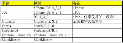 浏览器UA(User-Agent)大全含手机版 -3